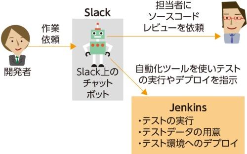 図2●ミクシィはSlack を使って作業の自動化を進めている