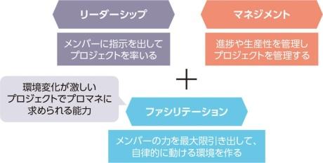 図1●複雑さを増すプロジェクトのプロマネに求められる新たな力