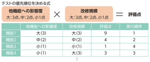 図1●テストの実行順序は「他機能への影響度」と「改修規模」を基に算出する