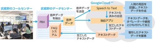 図1●AIを使った武蔵野のコールセンターシステムの概要