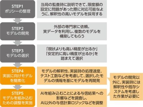 図1●SMBC コンシューマーファイナンスのAIを使った与信システム開発の経緯
