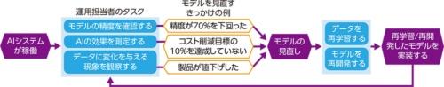 図1●AIシステムの運用の流れ