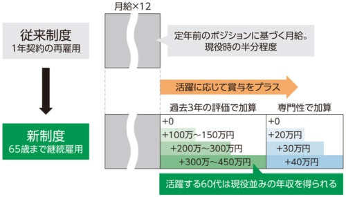 図1●SCSKは活躍する60代SEを現役並みに処遇