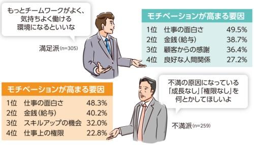 図3●仕事へのモチベーションが高まる要因