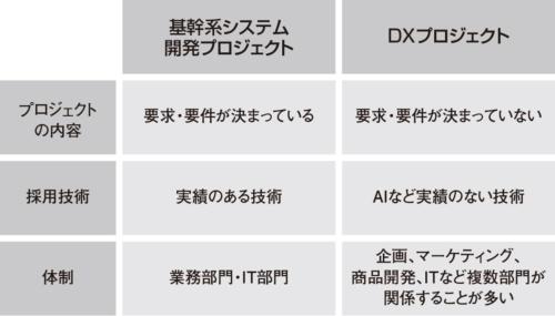 図1●基幹系システム開発とDXの違い