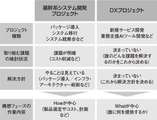 図1●構想フェーズでの基幹系システム開発とDXの違い