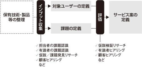 図3●サービス企画の作業プロセス
