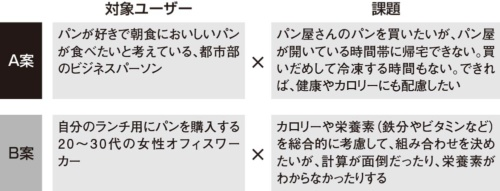 図4●JQベーカリー社が定義した対象ユーザーと課題