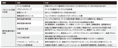 表1●プロジェクト計画書の構成