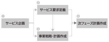 図1●構想フェーズで実施する4項目