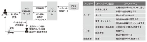 図3●サービス概要図と、アクター/ユースケース整理