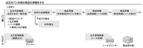 図6●サービス提供側の業務フロー
