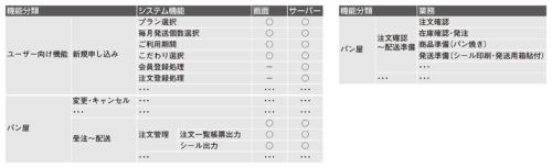 図7●システム機能と業務機能の一覧を作成する