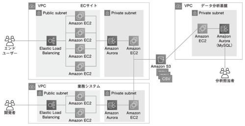 図1●中小規模のデータ基盤(AWSの構成例)
