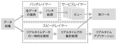 図1●ラムダアーキテクチャーのイメージ