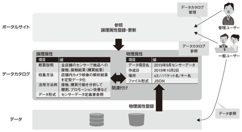 図1●パブリッククラウドでのデータカタログ概念図