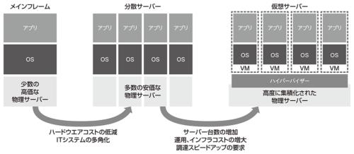 図1●ハイパーバイザー型仮想化登場の歴史