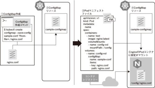図1●ConfigMapの利用イメージ