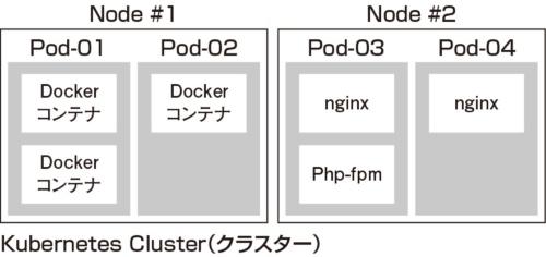 図2●Kubernetesクラスター、Node、Podの概要