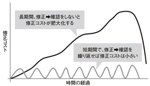 図1●修正、確認サイクル周期とコストの関係