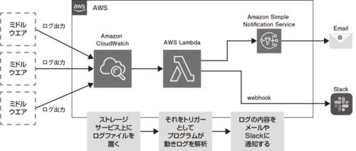 図1●サーバーレスの動作イメージ