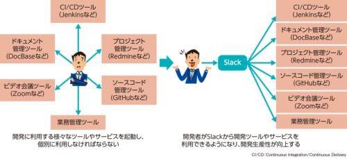 図1●Slackが各種ツールのハブになる