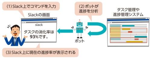 図1●ボットを使いSlack上で進捗率を把握する