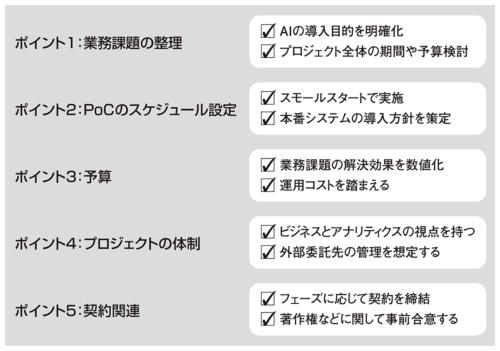 図1●AIシステムの構築前に考えるべき5つのポイント