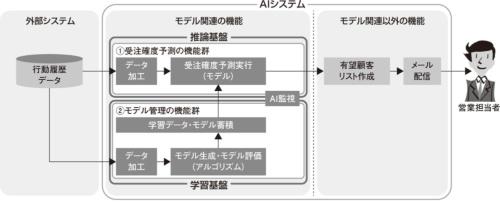 図2●モデル周辺も含めたAIシステム実装イメージ