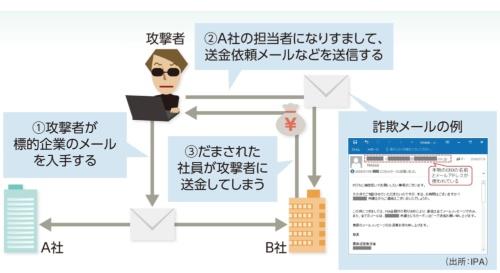 ビジネスメール詐欺(BEC)