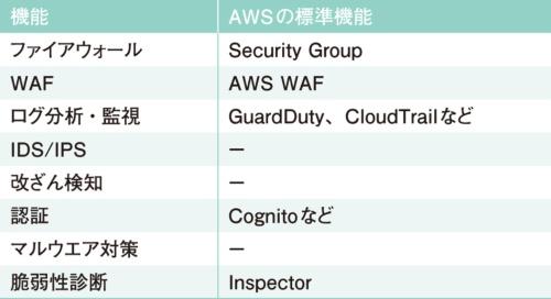 AWSが標準で備えているセキュリティ機能の一部