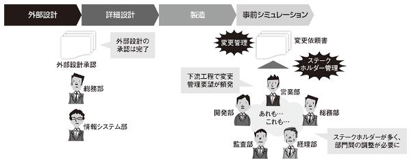 図1●委託関係から生じた2つの問題