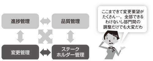 図2●変更管理とステークホルダー管理のトレードオフ