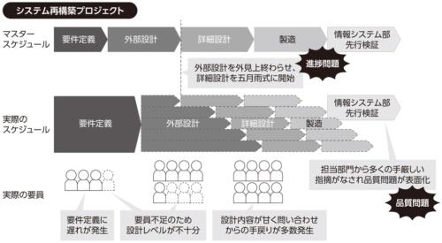 図1●問題は進捗と品質の両方