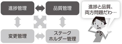 図2●進捗管理と品質管理のトレードオフ