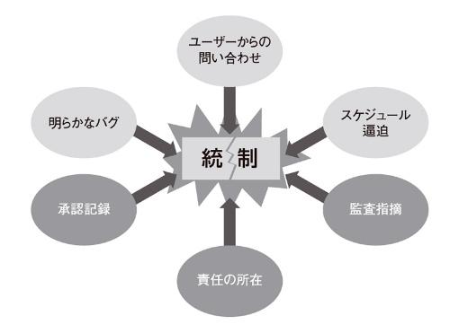 図1●統制の危機