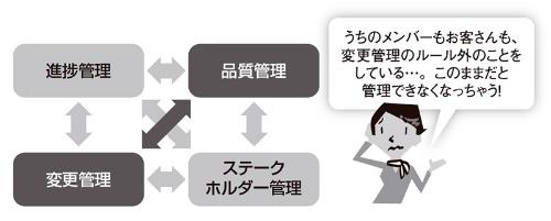 図2●品質管理と変更管理のトレードオフ