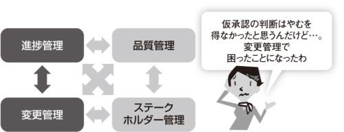 図2●変更管理と進捗管理のトレードオフ