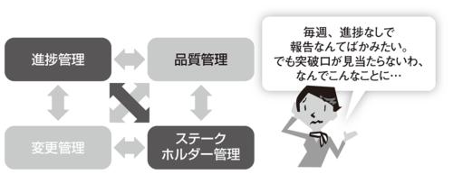 図2●ステークホルダー管理と進捗管理のトレードオフ