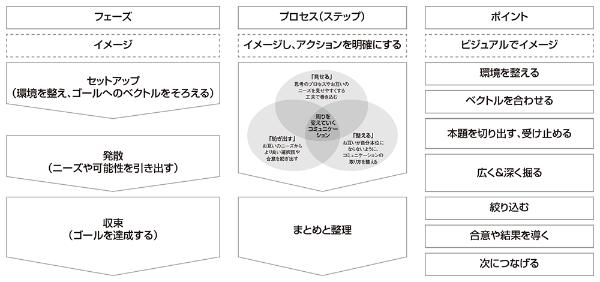 図2●ミーティングや調整の型