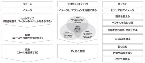 図1●ミーティングや調整の型