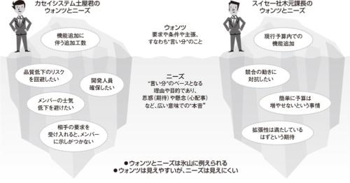 図2●ウォンツとニーズの違いと関係