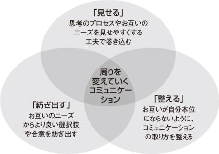 図3●現場コミュニケーションのための3つのプロセス