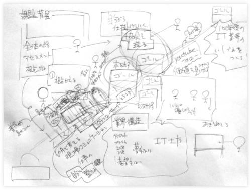図4●筆者たちのミーティングでの「見せる」の実例