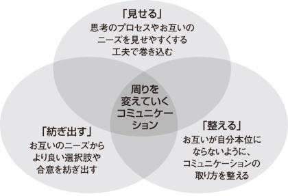 図1●現場コミュニケーションのための3つのプロセス