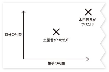 図2●水田課長と土屋君が紙ナプキンに描いた図