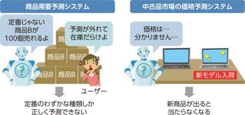 ポンコツAIシステムの典型例
