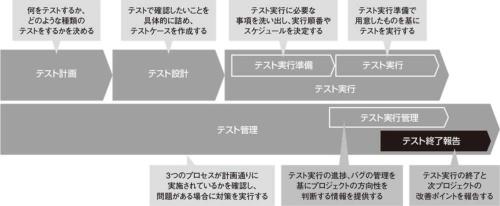 図1●テストプロセスの全体像