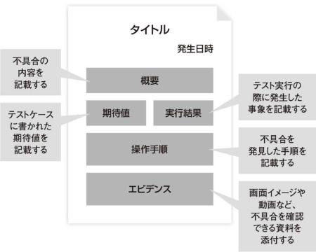 図3●バグ票の記入項目の例