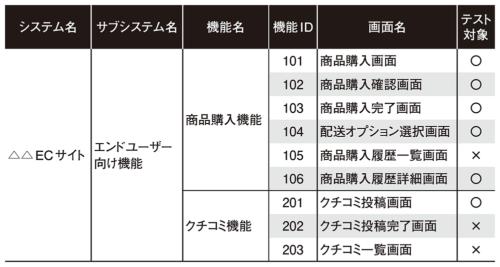 表2●画面一覧を用いたテスト範囲の表現
